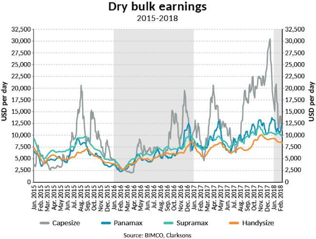 2018-SMO1-DB-Dry bulk earnings