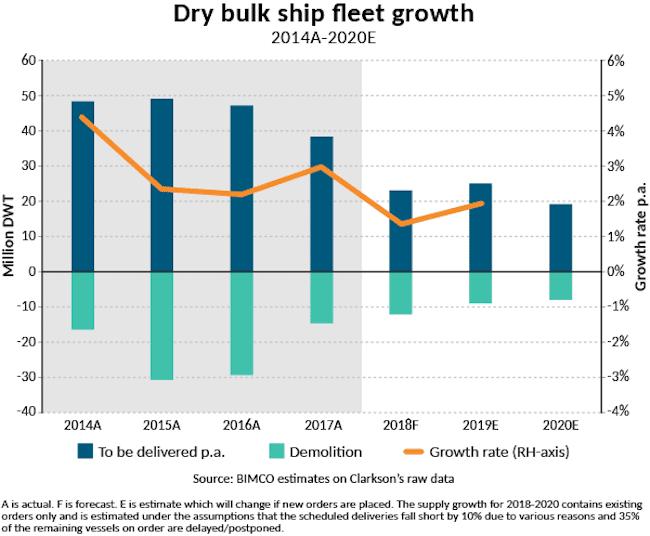 2018-SMO1-DB-Fleet growth-dry bulk (1)