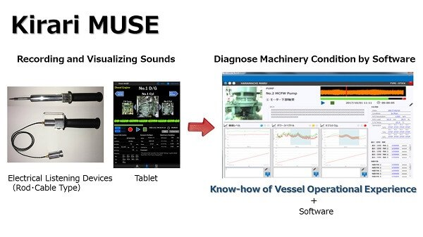 NYK Group Develops Diagnostic Tool that Analyzes Sounds to Prevent Machinery Failure
