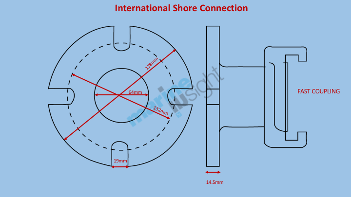 International Shore Connection