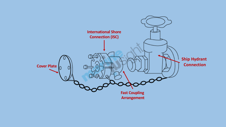 ISC International Shore Coupling
