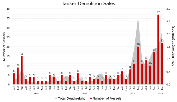 3.5m DWT Tankers Scrapped In 2018 So Far