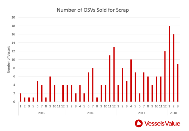 Osv Ytd Scrapping Rates
