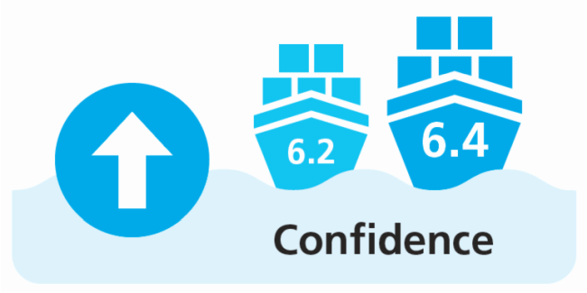 Shipping Confidence