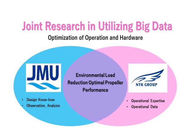NYK Group And JMU Develop Highly Efficient Ship Propeller