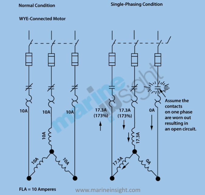 Burn 3 Phase Fuse Box - Wiring Diagrams