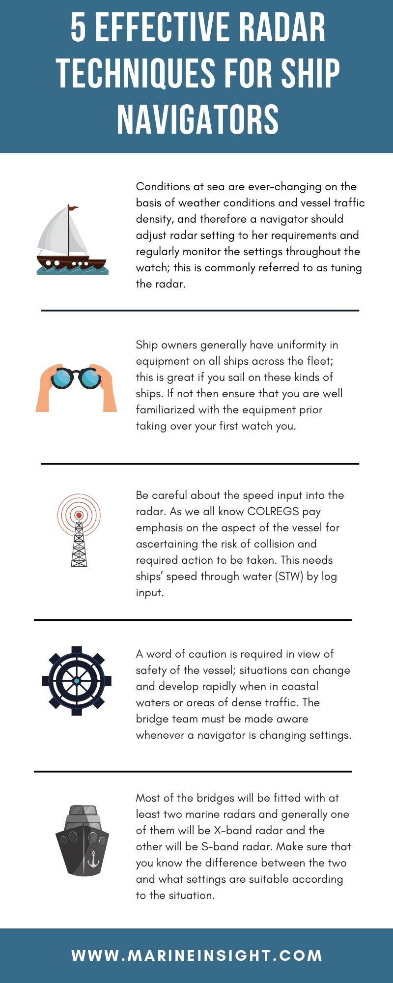 Radar Techniques