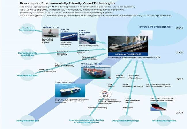 Roadmap for Environmentally Friendly Vessel Technologies