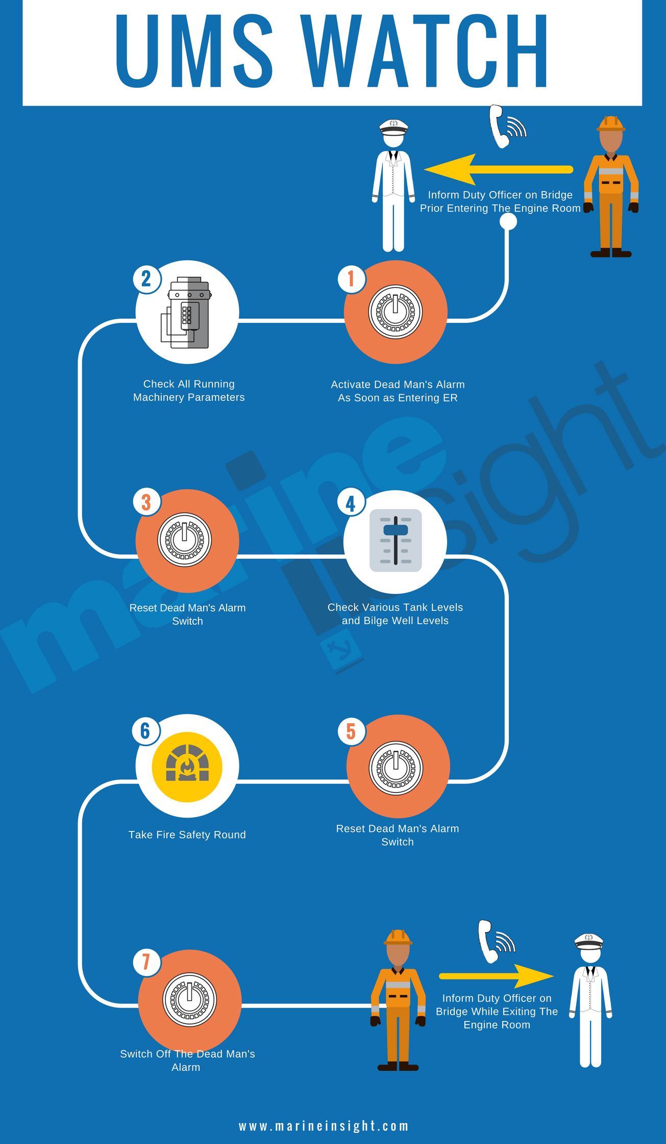 Preparation For Ums Operation On Ships Checklist Water Well Pressure Switch And Tank Problems Pictures To Pin Unattended Machinery Space Infographic