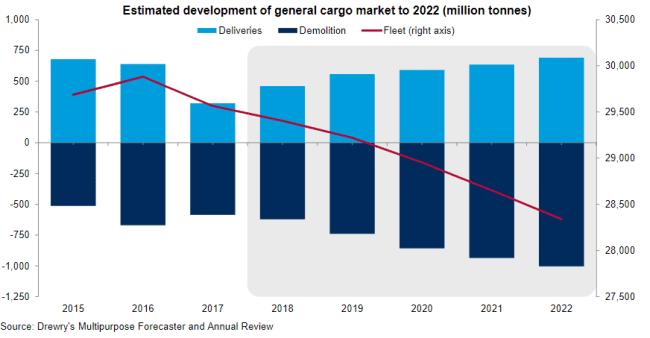 estimated development of general cargo