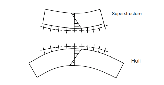 superstructure and hull