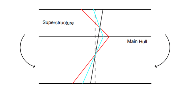 Superstructure Of Ships: Bending Stress Distribution & Local Stresses