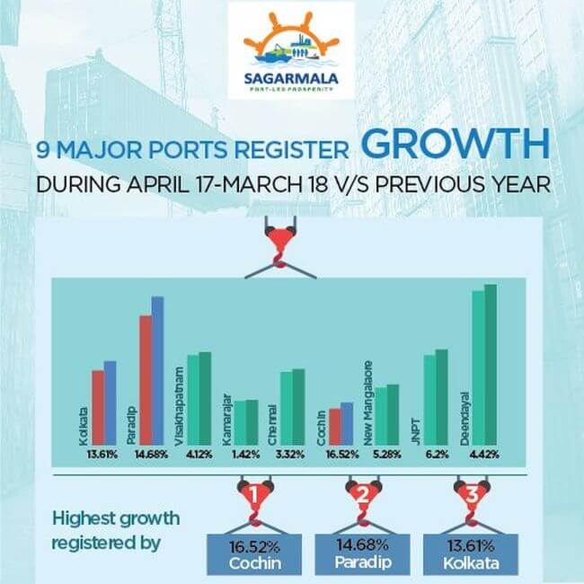indian ports development_2