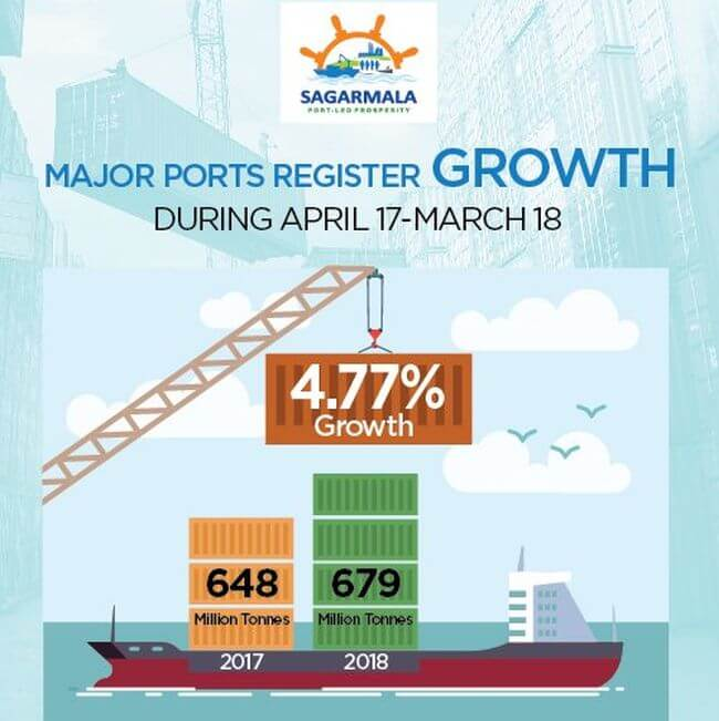indian ports development_3