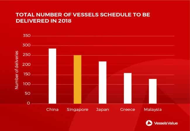 total number of vessel