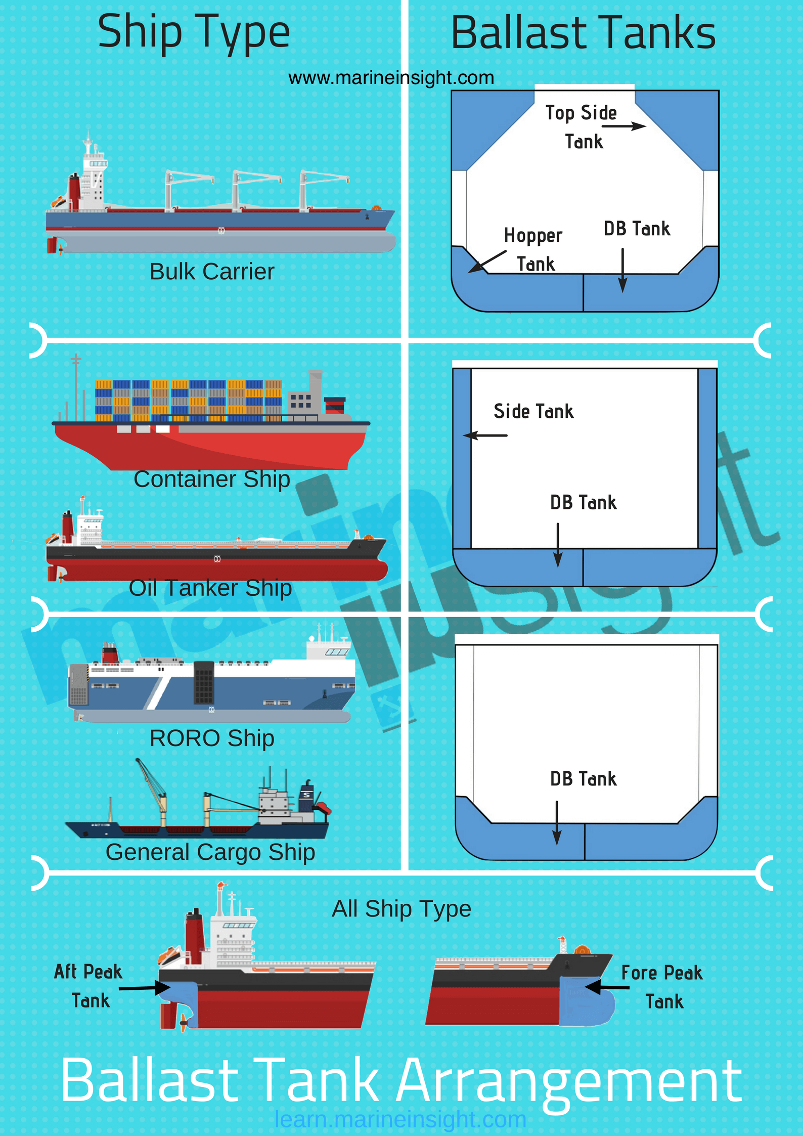 ballast tank diagram