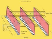 Importance Of Ship's Keel and Types Of Keel