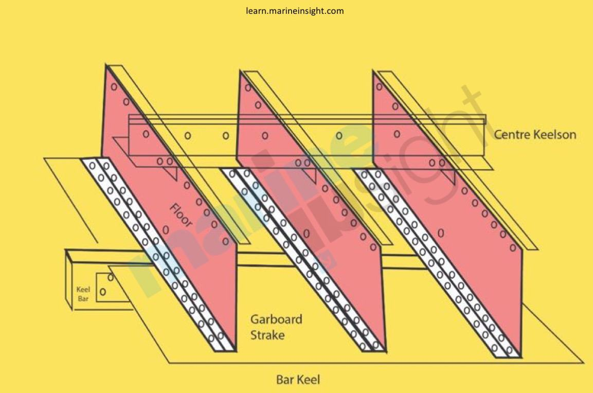Importance Of Ship s Keel and Types Of Keel