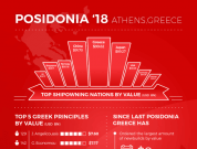 posidonia vessels value