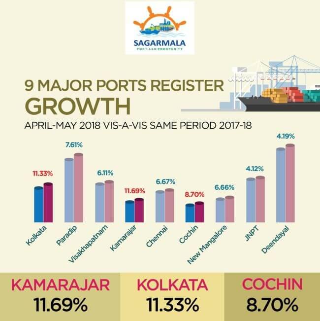 9 major ports register