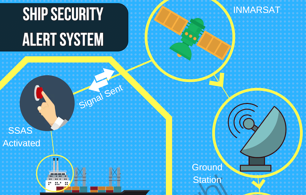 What Is Ship Security Alert System Ssas