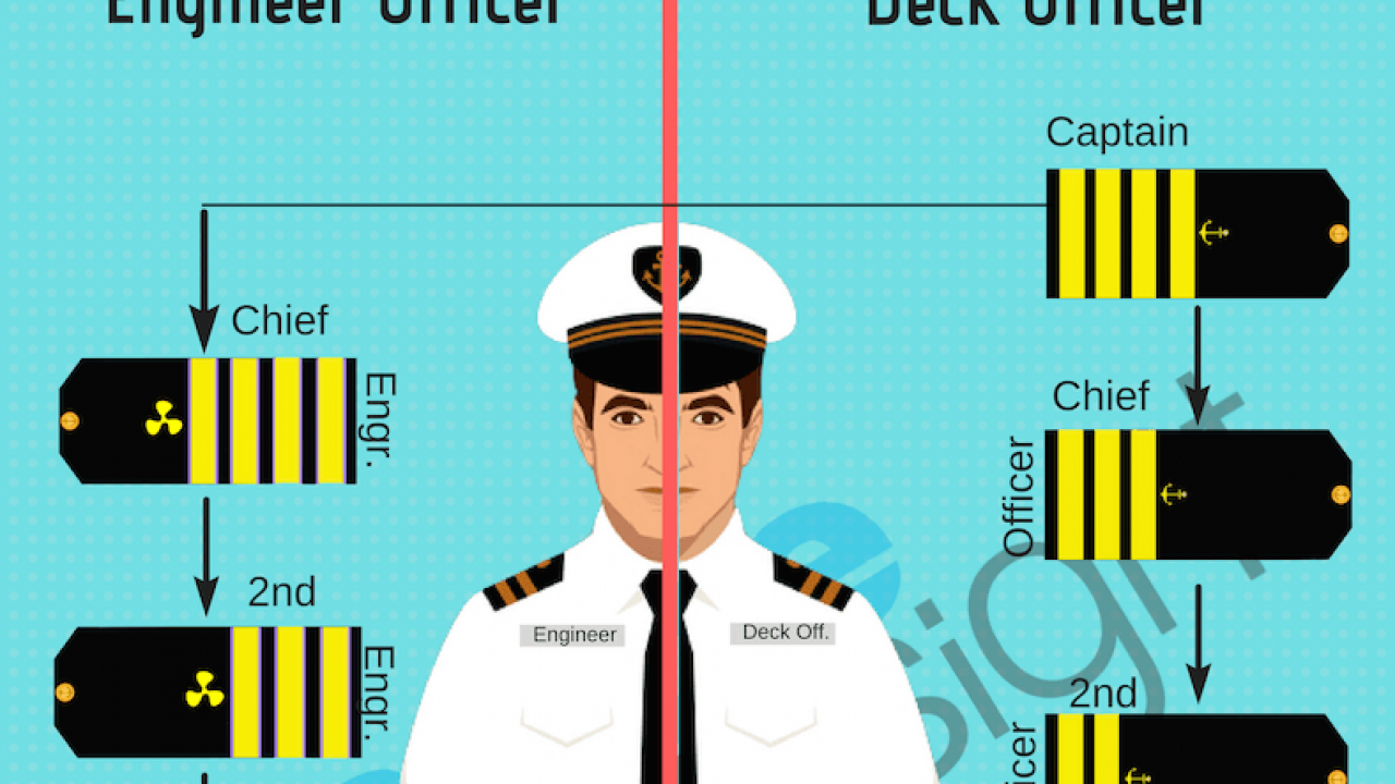 A Guide To Merchant Navy Uniform