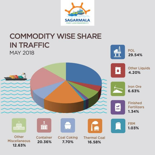 commodity wise share