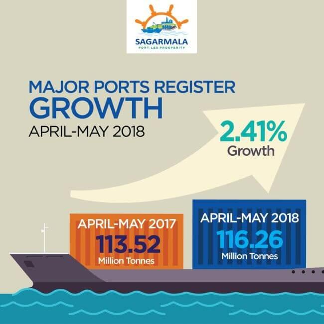 major ports growth