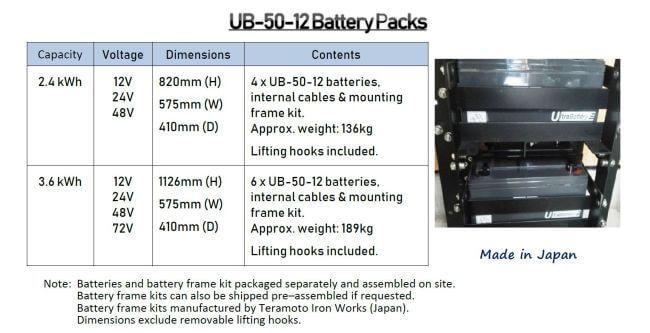 ub-50 12