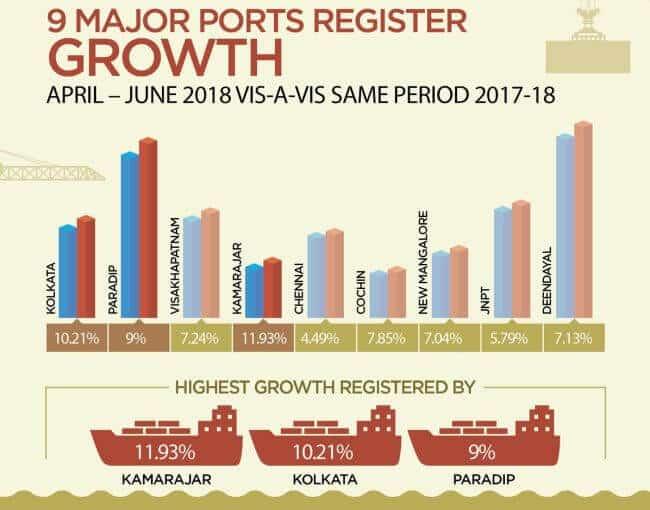9 major ports register growth