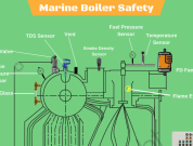 Understanding Boiler Safety on Ships – Common Risks And Safety Features