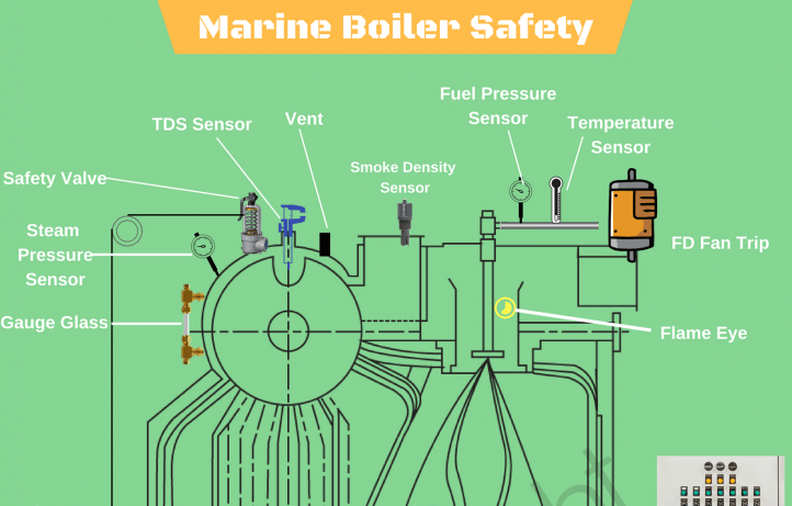 Understanding Boiler Safety on Ships - Common Risks And Safety Features