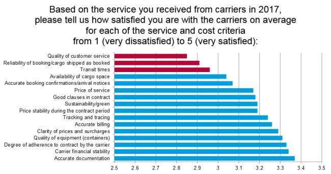 Drewry-ESC shipper satisfaction survey 2018
