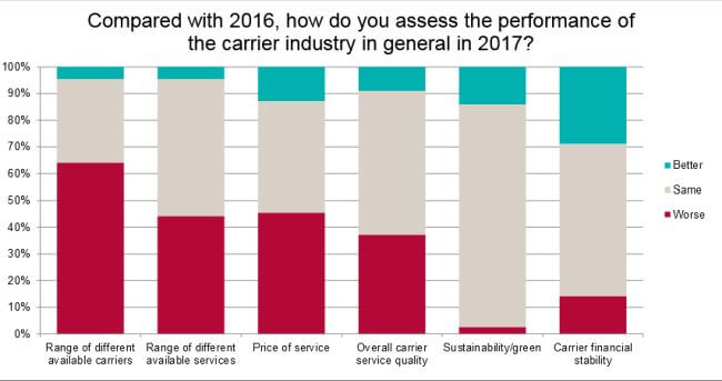 Drewry-ESC shipper satisfaction survey2 2018