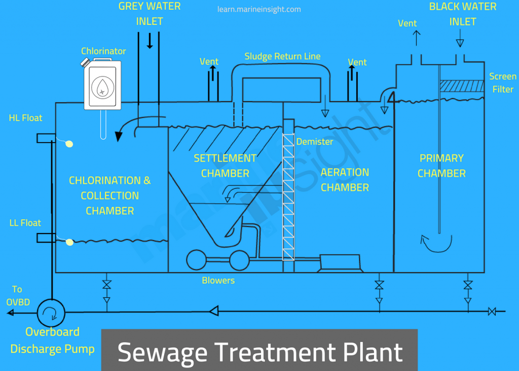 Sewage Treatment Plant on a Ship Explained
