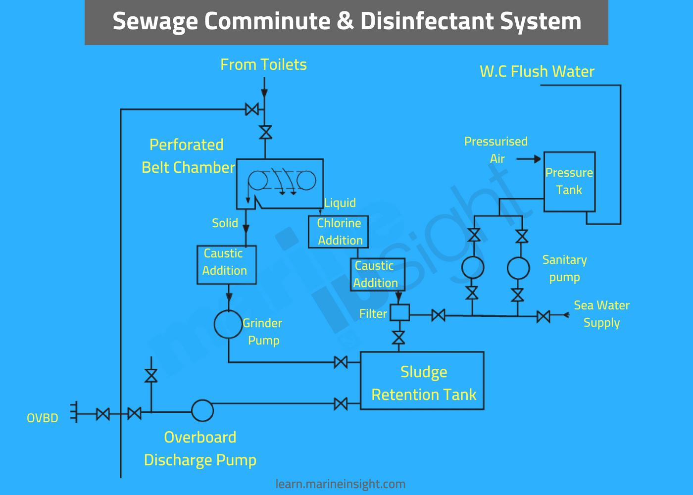 stp sewage treatment system
