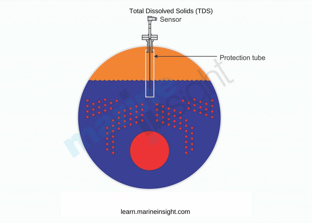 Boiler TDS Sensor