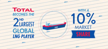 Total Becomes World's Second Largest LNG Player