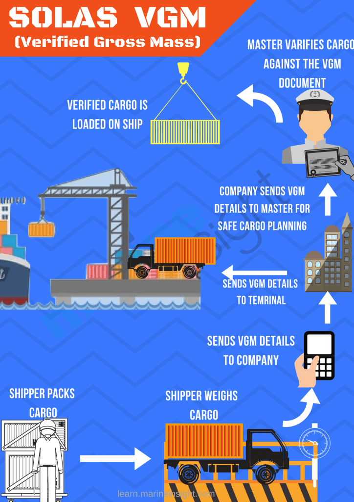 a guide to verified gross mass  vgm  for shipping