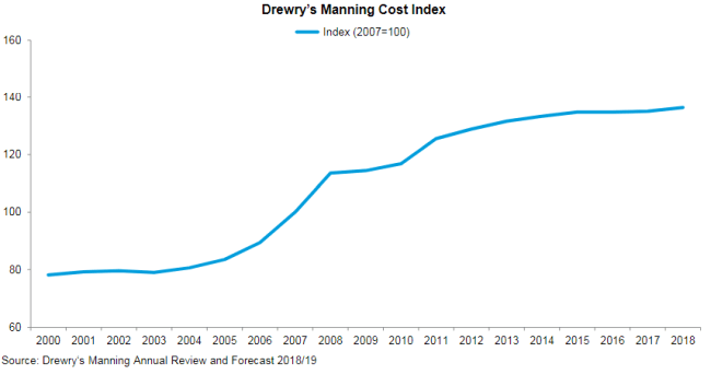 drewry manning costs
