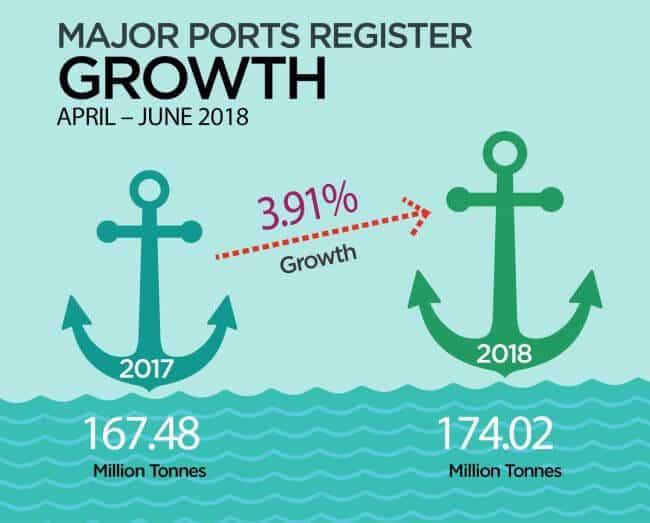 major ports register growth