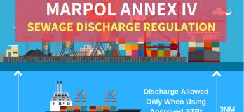 marpol annex four