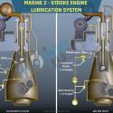 2 Stroke Main Engine Lubrication