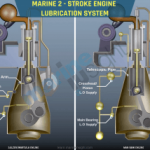 Why 2-stroke Main Engines are Used over 4-stroke on Ships?