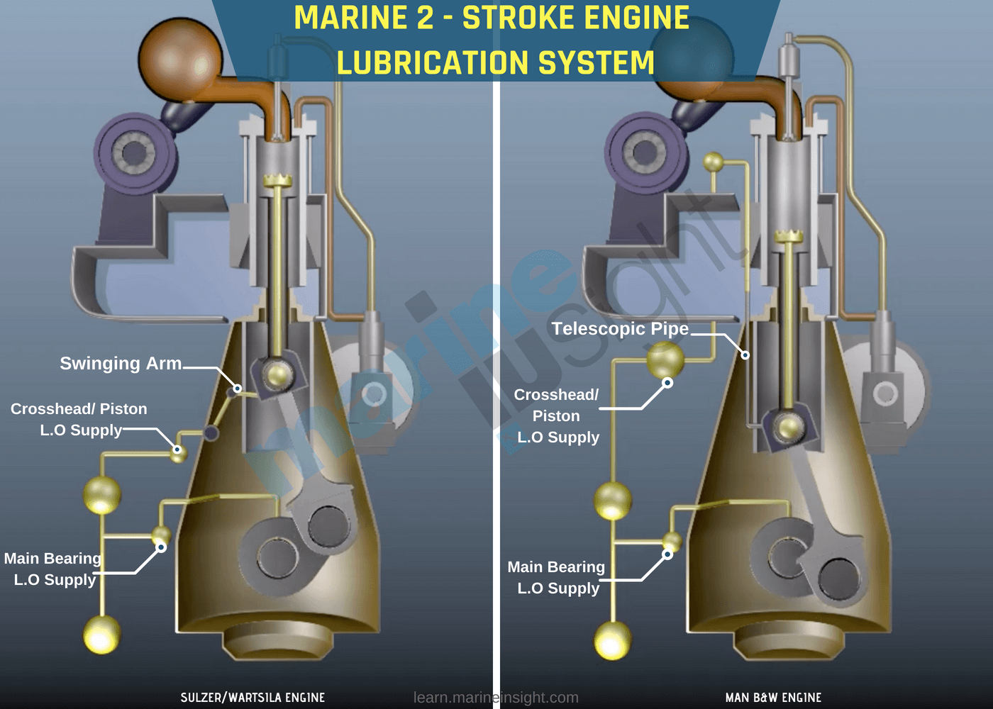 Ships Main Engine Lubrication System Explained Plants With Names In Addition Diagram Of Dual Kitchen Sink Drain