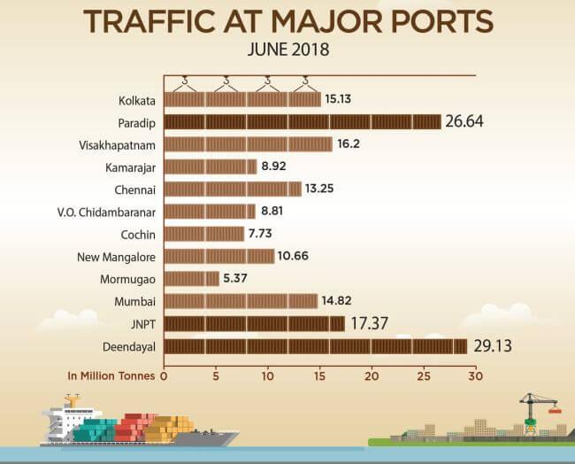 traffic at major ports