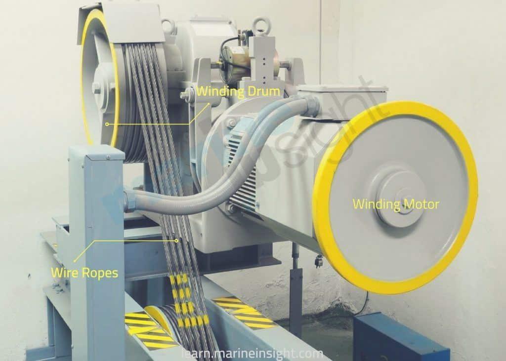 Elevator Winding Motor