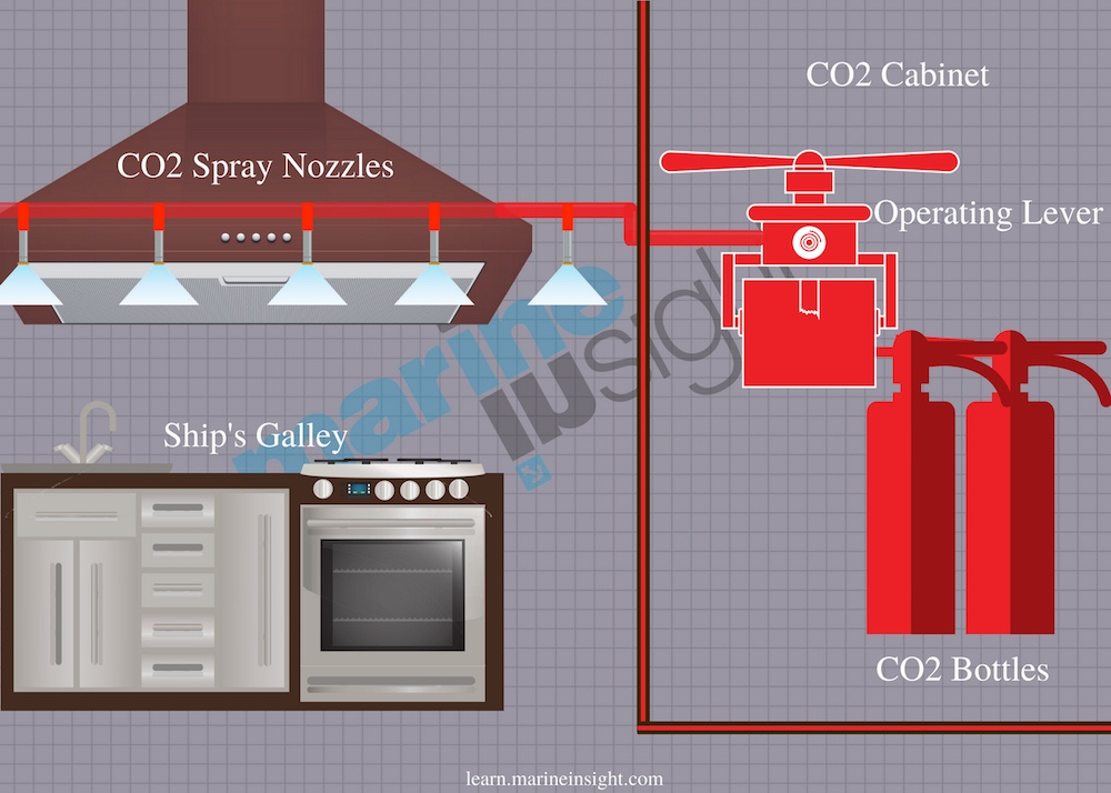 Galley fire Extinguishing system