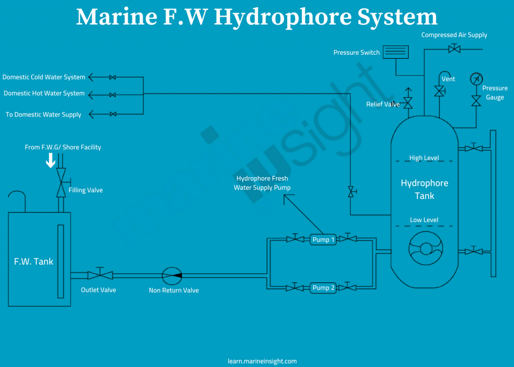 Marine Fresh Water Hydrophore