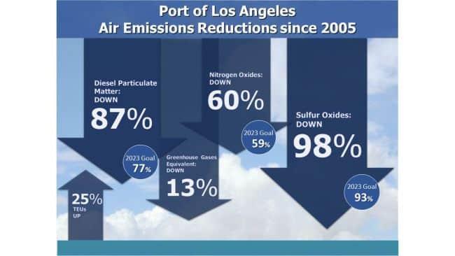 POLA_Air_Emissions_Reductions